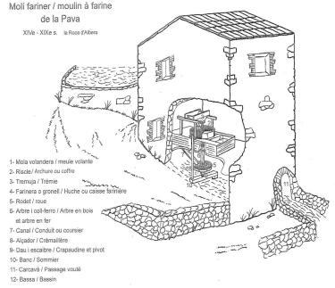 Operating diagram of the Pave mill, horizontal mill wheel